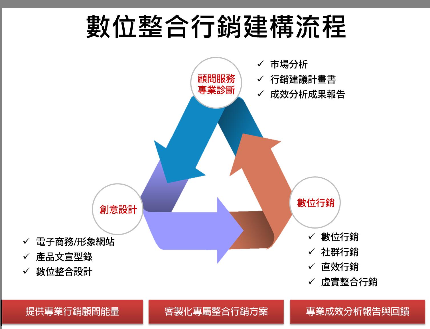 數位整合行銷建構流程